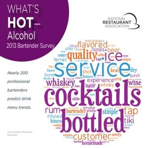 WhatsHot2013WordCloud_Alcohol